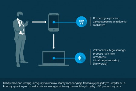 Mobile – nie ignoruj w marketingu