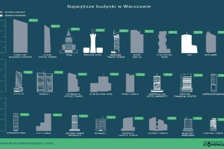 Warszawski skyline!